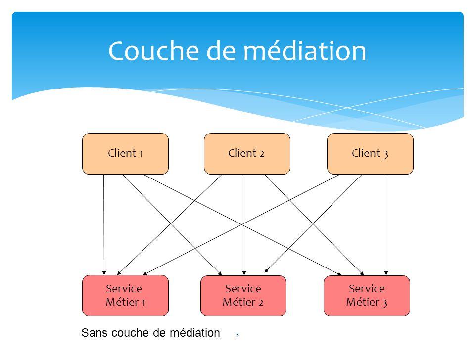 Couche de médiation Client 1 Client 2 Client 3 Service Métier 1