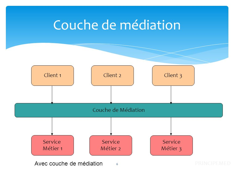 Couche de médiation Client 1 Client 2 Client 3 Couche de Médiation