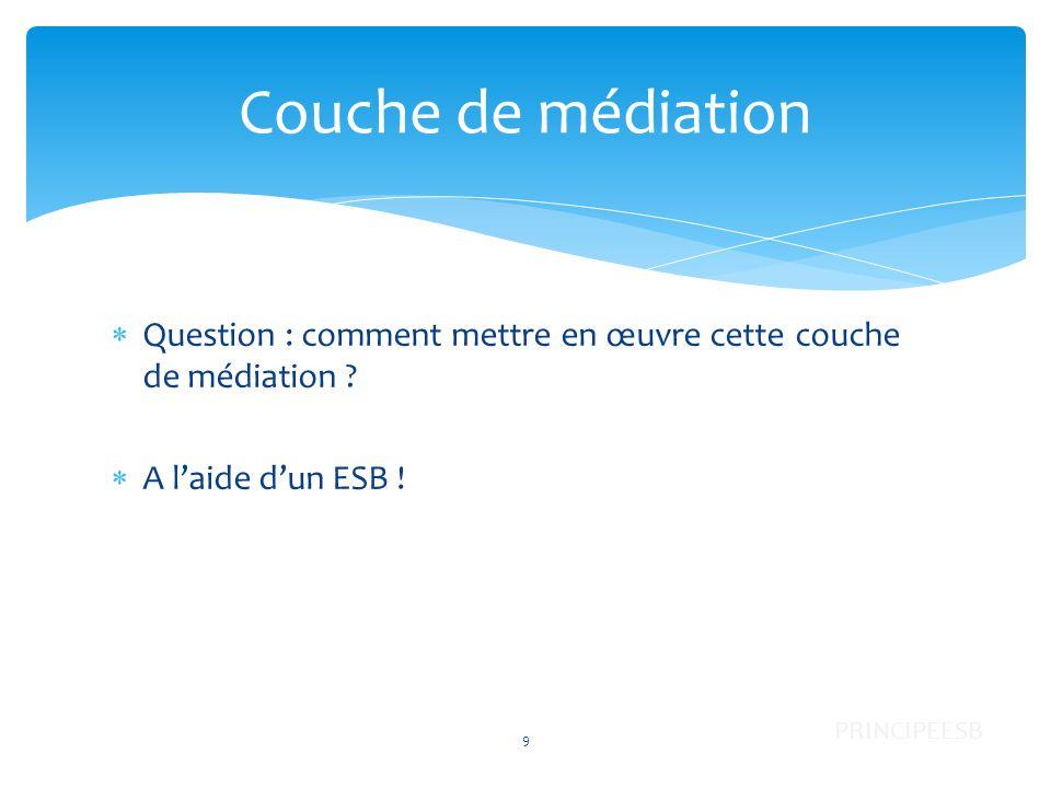Couche de médiation Question : comment mettre en œuvre cette couche de médiation A l'aide d'un ESB !