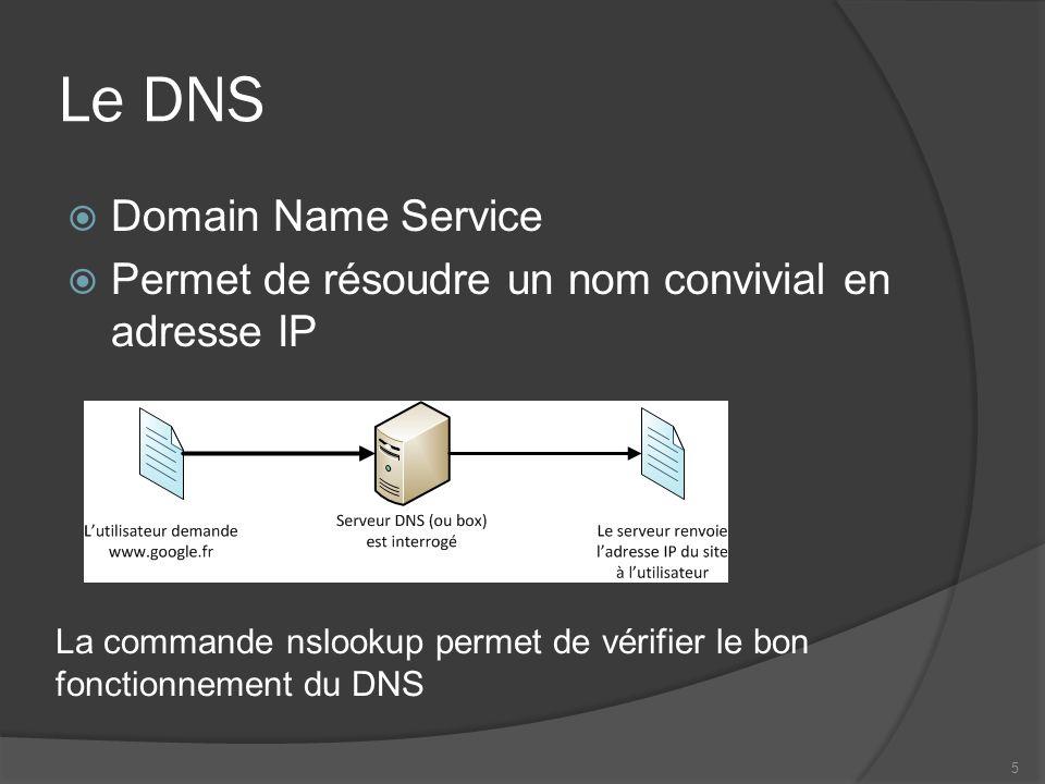 Le DNS Domain Name Service
