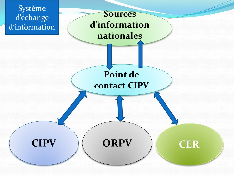 CIPV ORPV CER Sources d'information nationales Point de contact CIPV