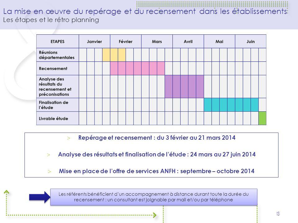 La mise en œuvre du repérage et du recensement dans les établissements Les étapes et le rétro planning