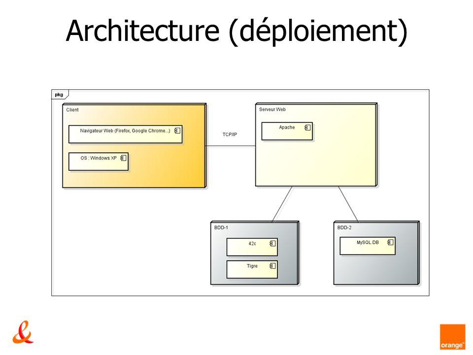 Architecture (déploiement)