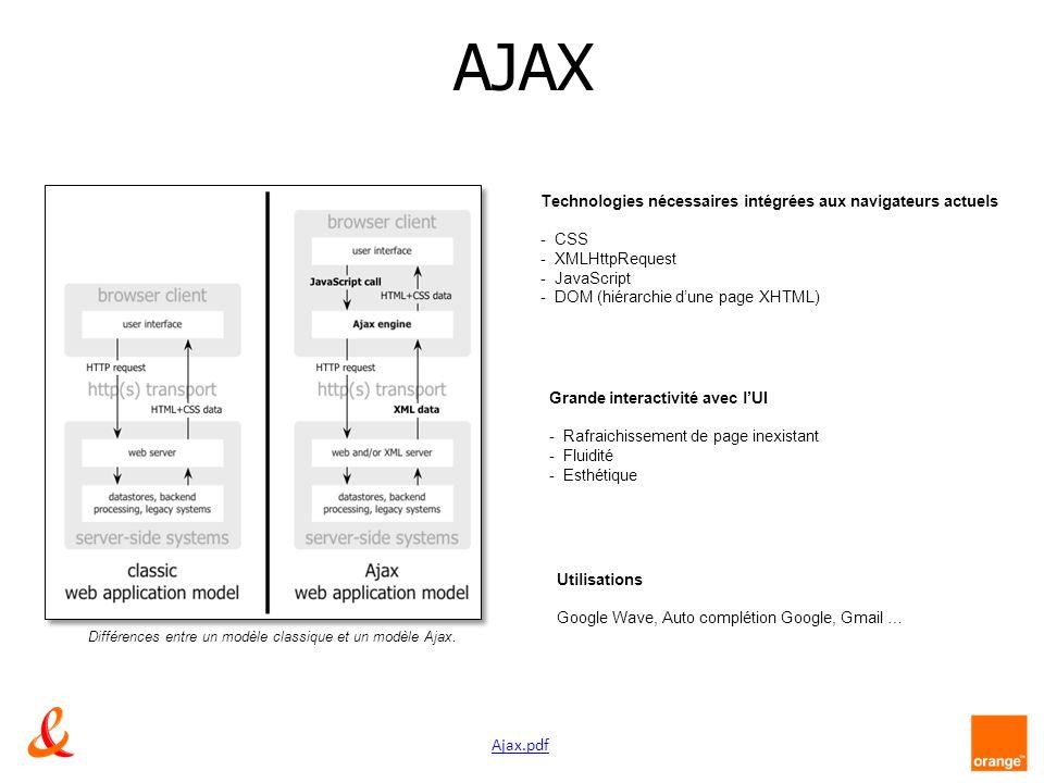AJAX Technologies nécessaires intégrées aux navigateurs actuels. CSS. XMLHttpRequest. JavaScript.