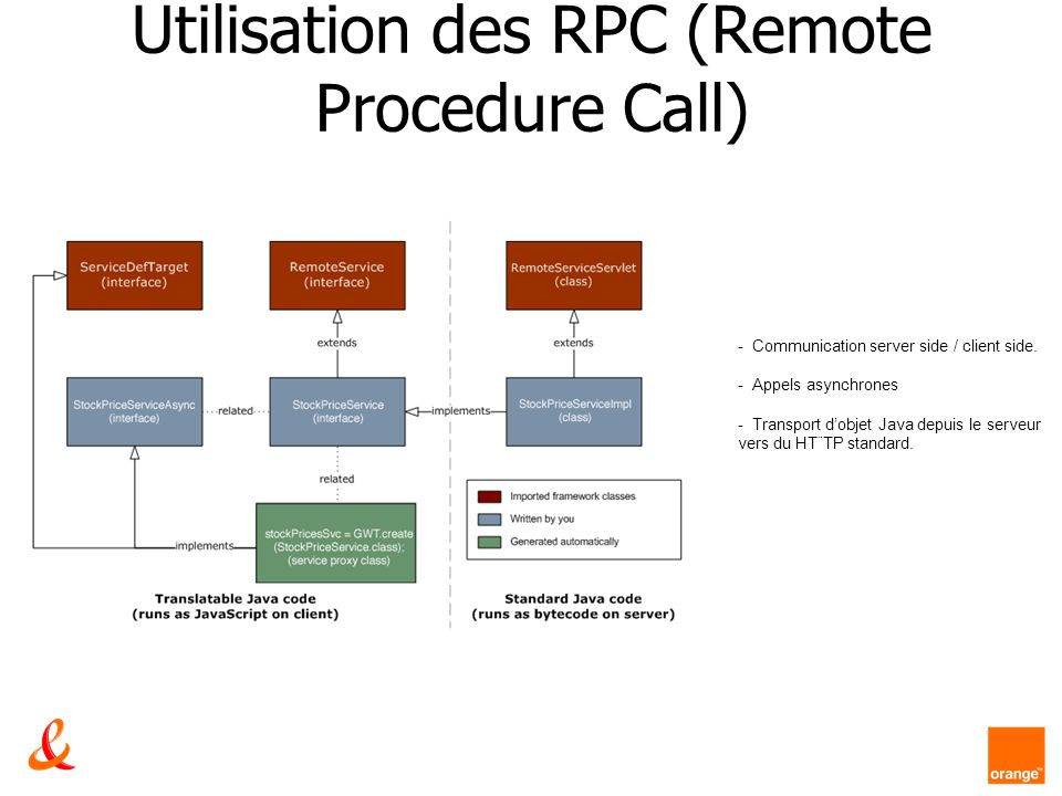Utilisation des RPC (Remote Procedure Call)