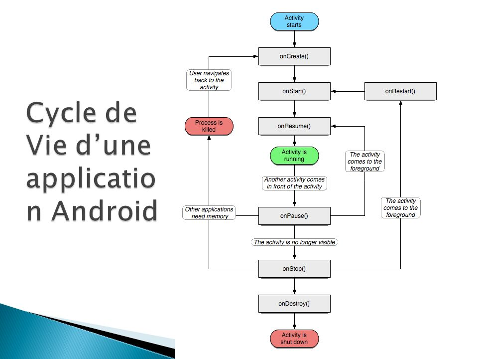 Cycle de Vie d'une application Android