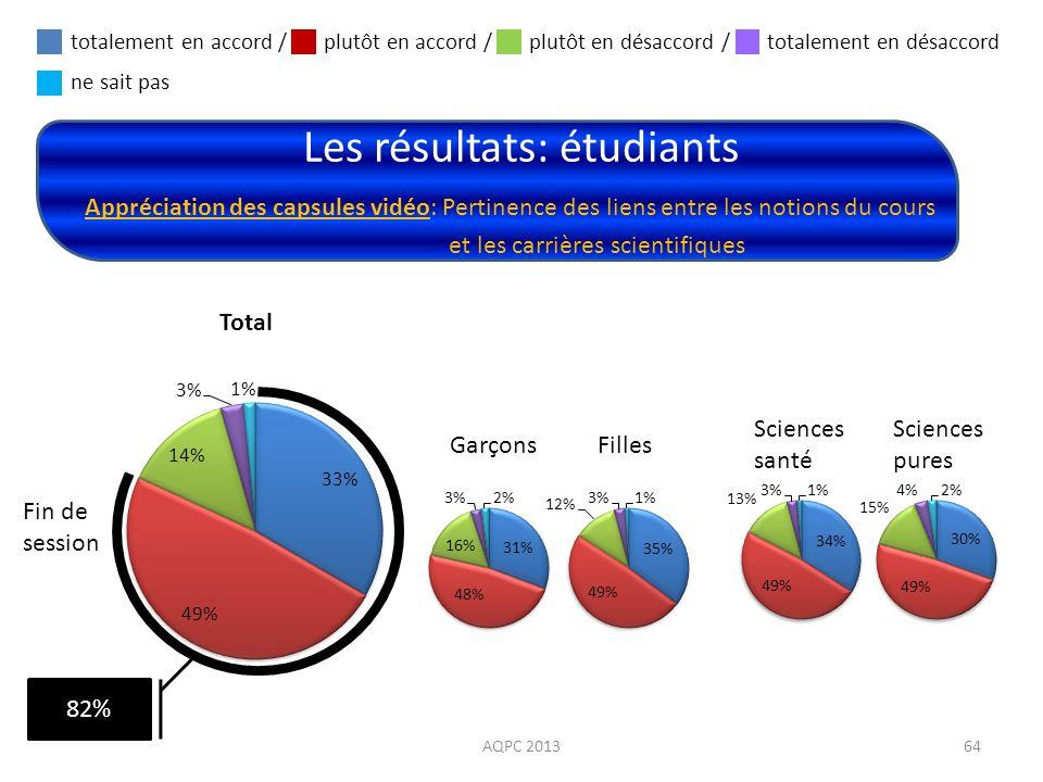 Les résultats: étudiants