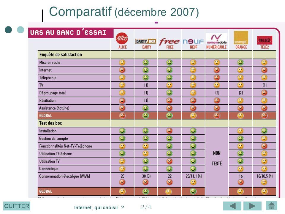 Comparatif (décembre 2007)