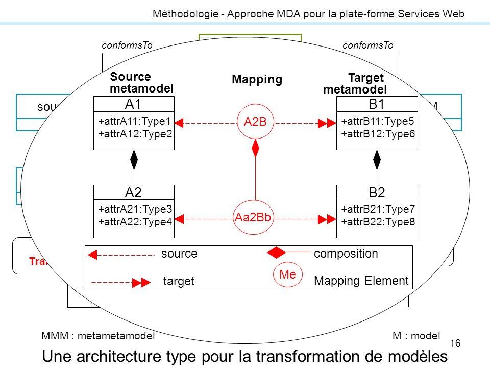 Une architecture type pour la transformation de modèles