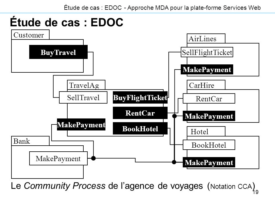 Le Community Process de l'agence de voyages (Notation CCA)