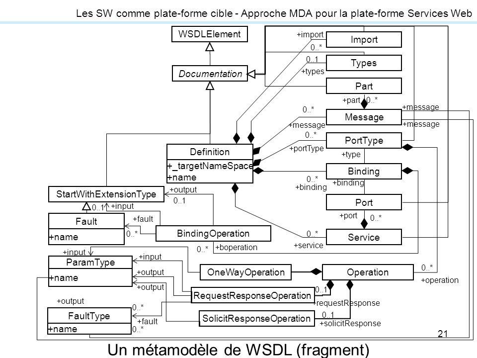 Un métamodèle de WSDL (fragment)
