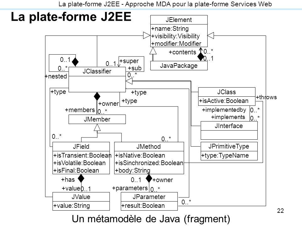 Un métamodèle de Java (fragment)