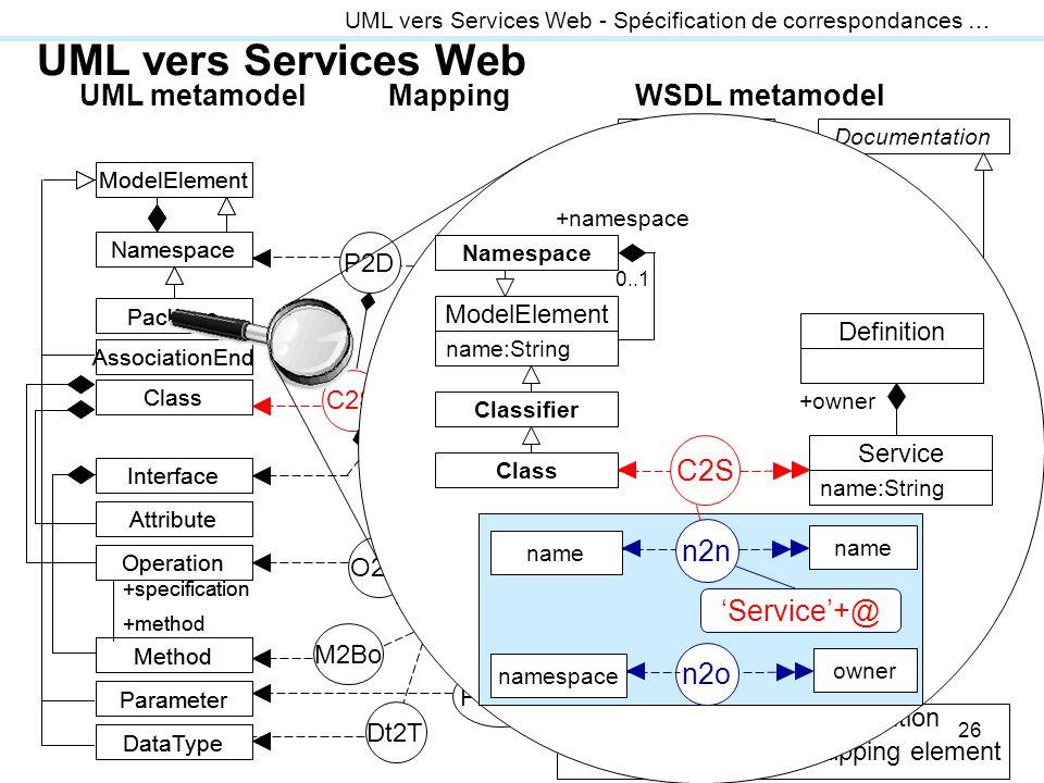 UML vers Services Web UML metamodel WSDL metamodel Mapping C2S n2n n2o