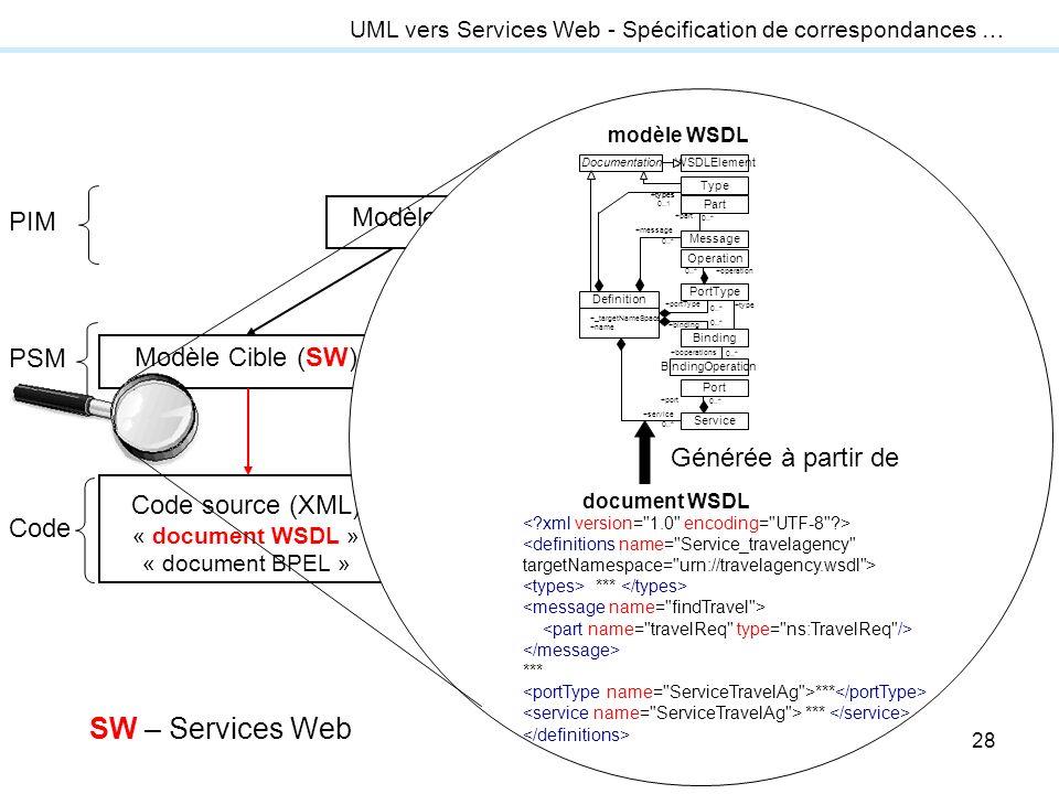 SW – Services Web Générée à partir de transformation modèle-vers-code