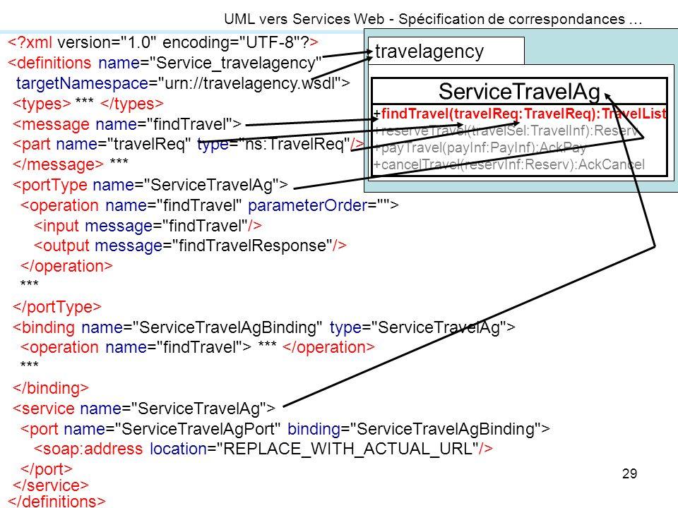 ServiceTravelAg travelagency