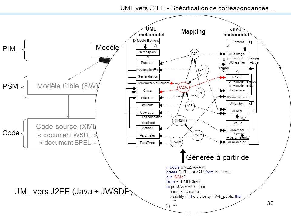UML vers J2EE (Java + JWSDP) de manière progressive.
