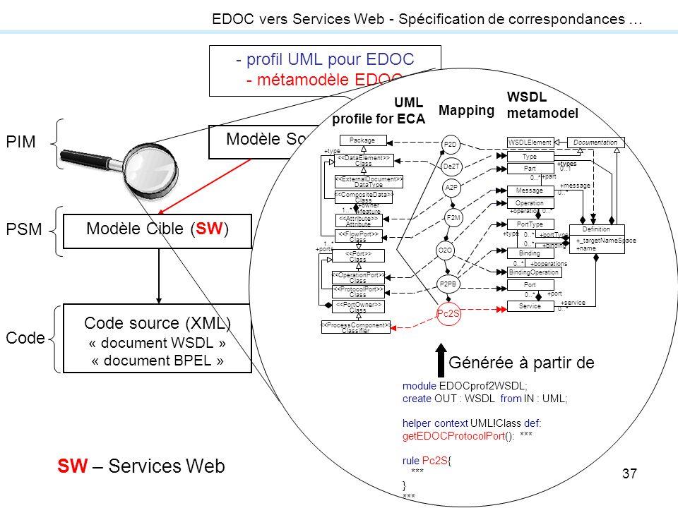 SW – Services Web - profil UML pour EDOC - métamodèle EDOC