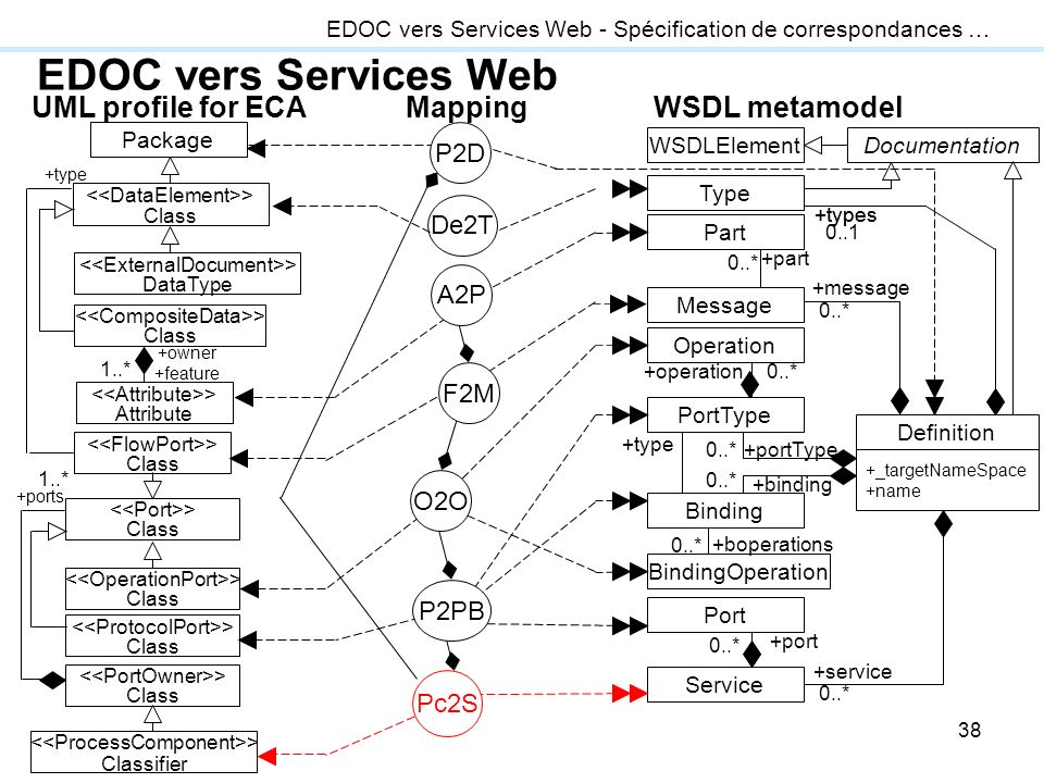 EDOC vers Services Web UML profile for ECA WSDL metamodel Mapping P2D