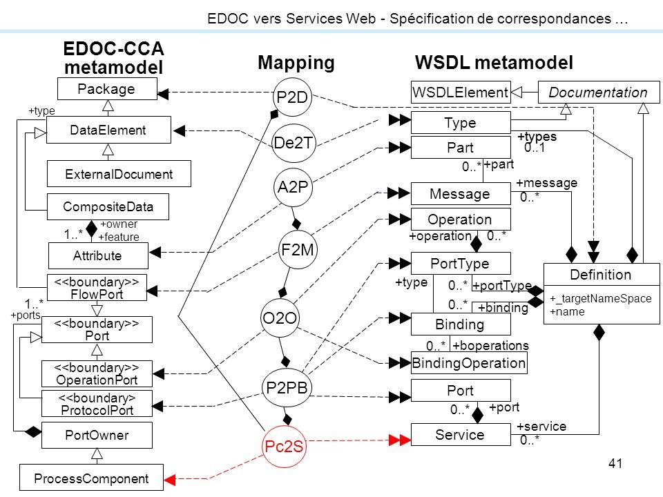 EDOC-CCA metamodel Mapping WSDL metamodel