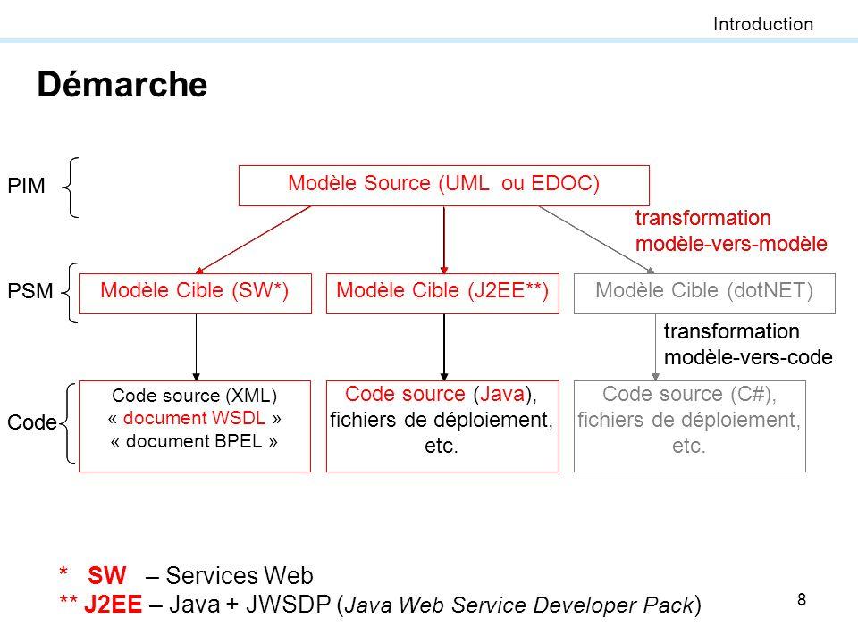 Démarche * SW – Services Web