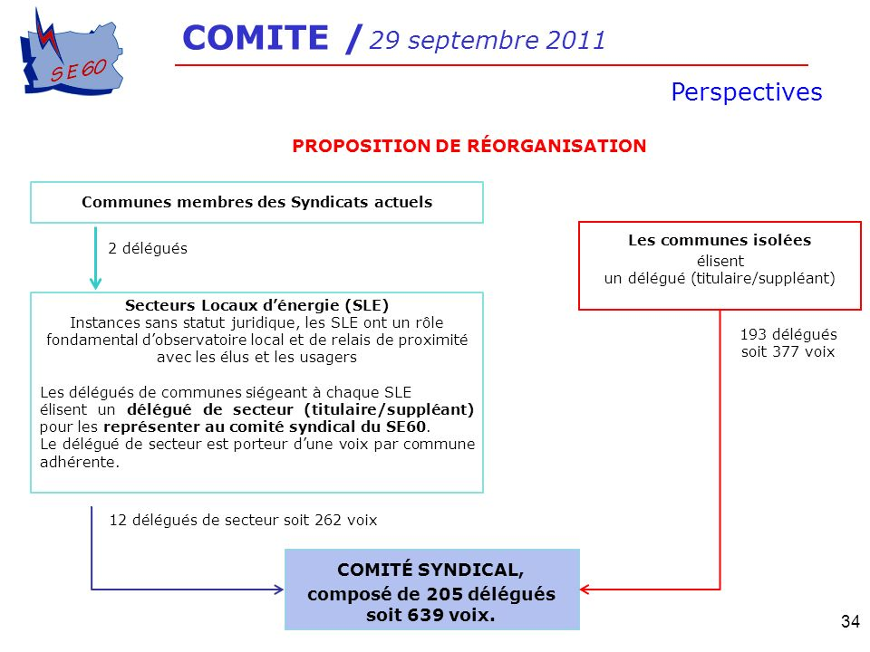 COMITE / 29 septembre 2011 Perspectives PROPOSITION DE RÉORGANISATION