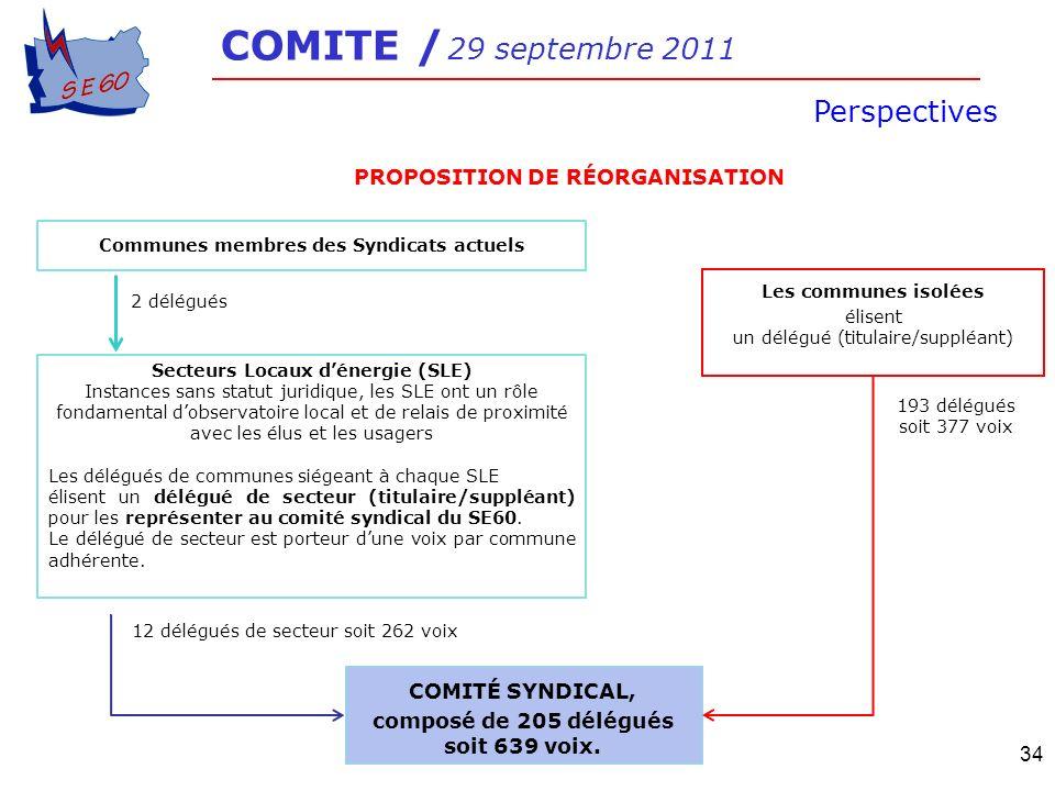 COMITE / 29 septembre 2011 Perspectives PROPOSITION DE RÉORGANISATION