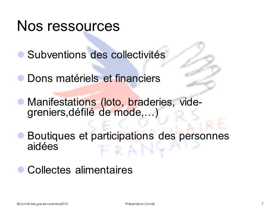 Nos ressources Subventions des collectivités