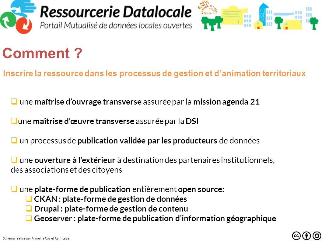 Comment Inscrire la ressource dans les processus de gestion et d'animation territoriaux.