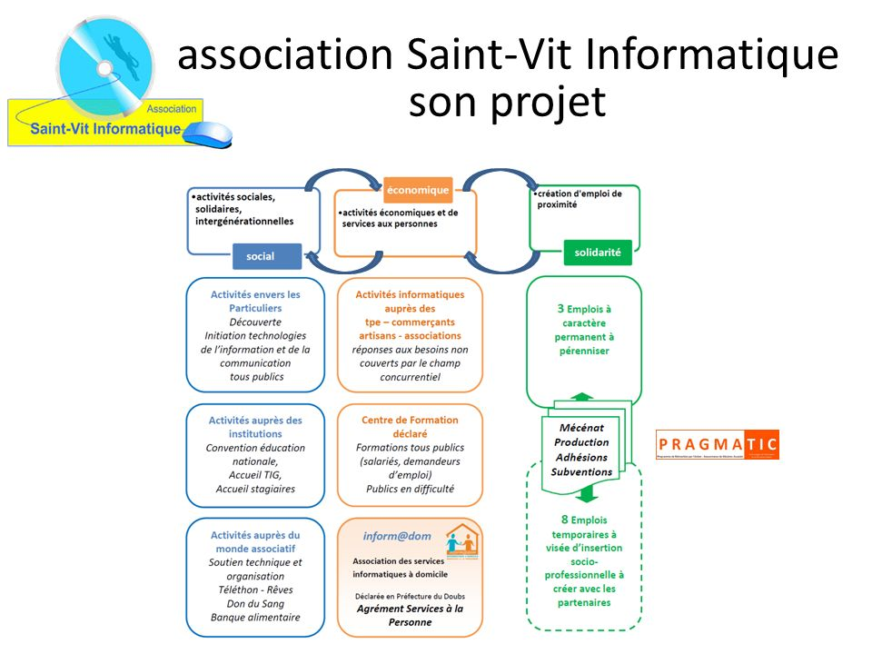 association Saint-Vit Informatique son projet