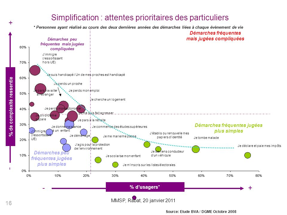 Simplification : attentes prioritaires des particuliers