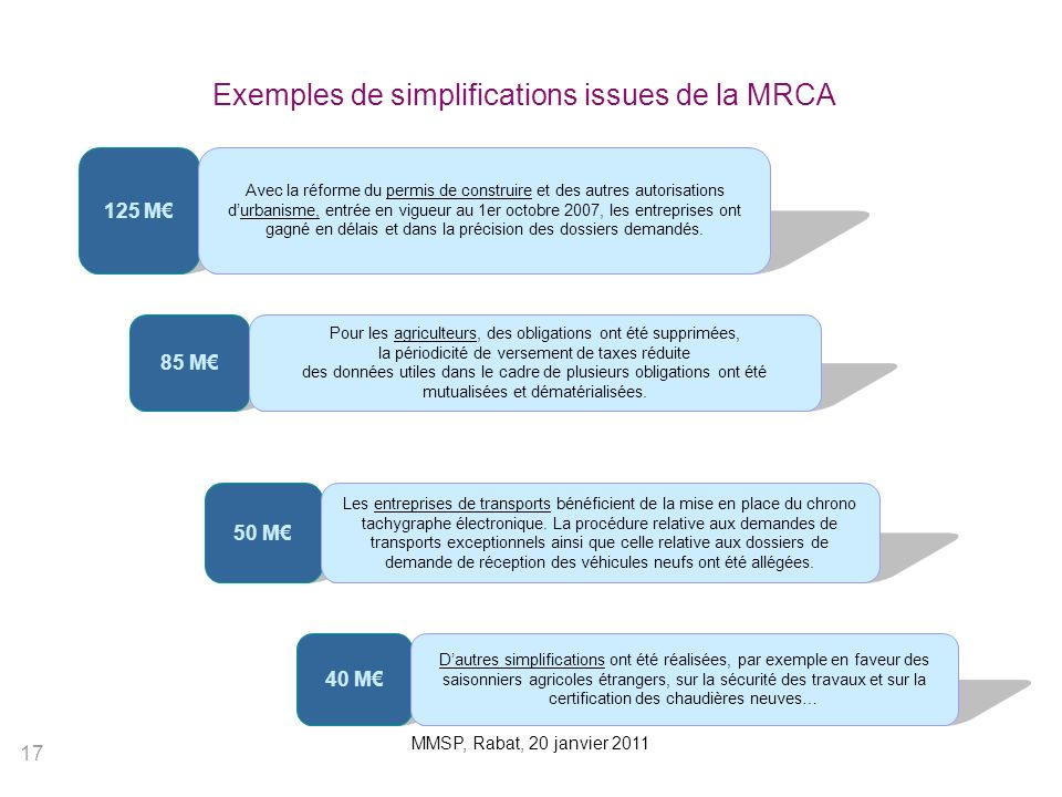Exemples de simplifications issues de la MRCA