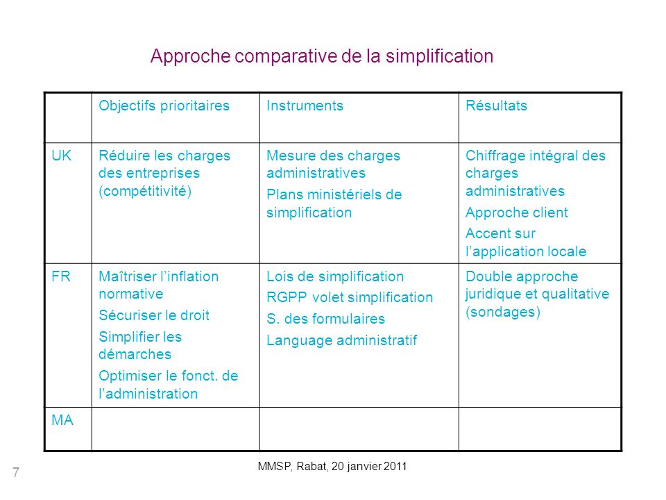 Approche comparative de la simplification