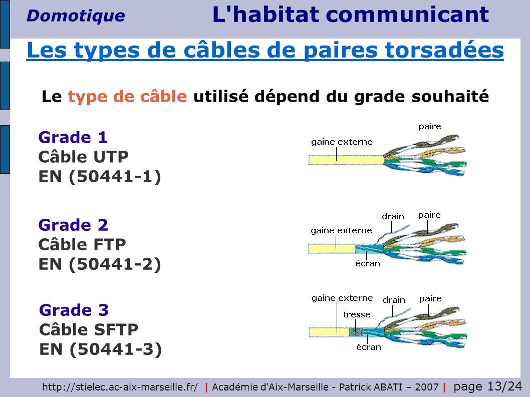 Les types de câbles de paires torsadées