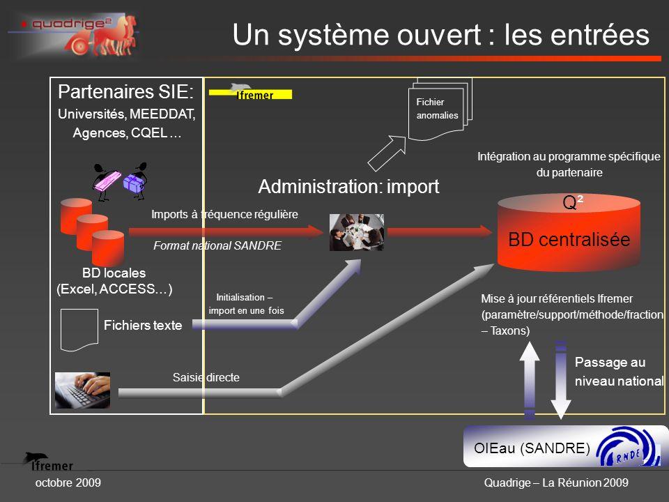 Un système ouvert : les entrées