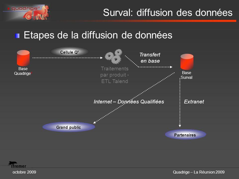 Surval: diffusion des données