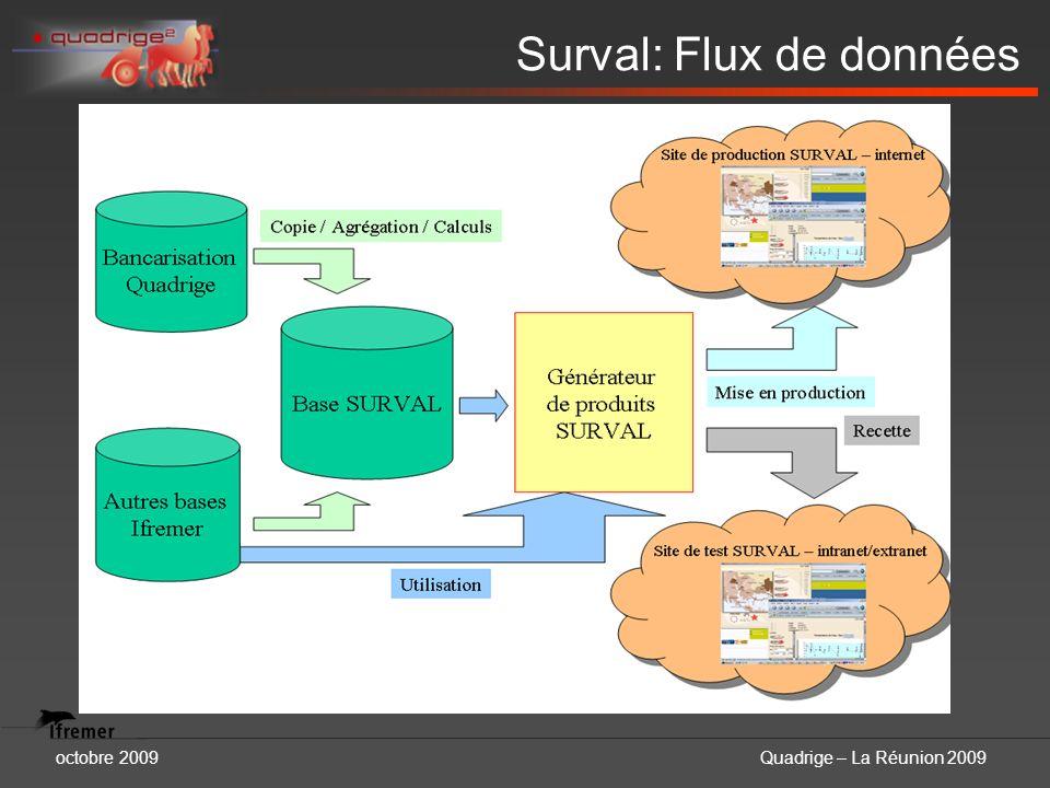 Surval: Flux de données