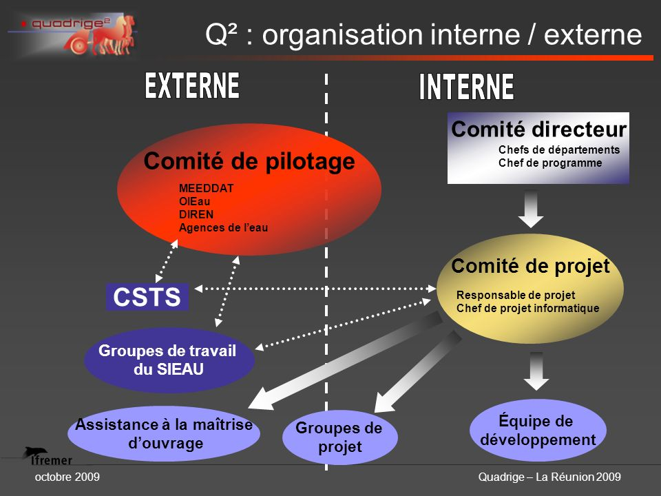 Q² : organisation interne / externe