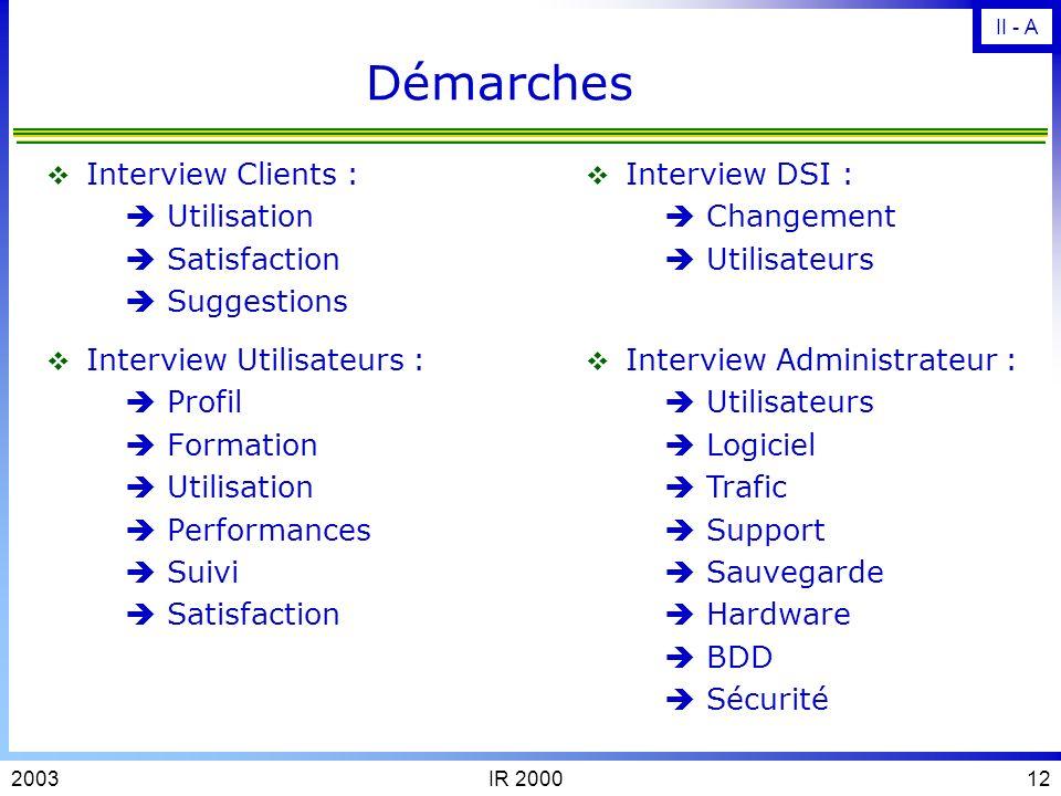 Démarches Interview Clients :  Utilisation  Satisfaction