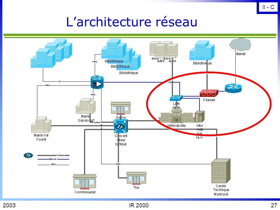 L'architecture réseau