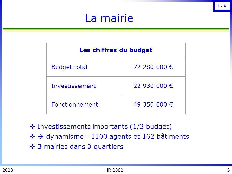 La mairie Investissements importants (1/3 budget)