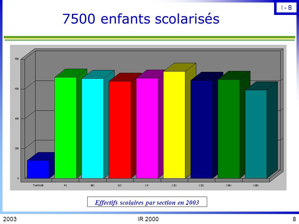 Effectifs scolaires par section en 2003