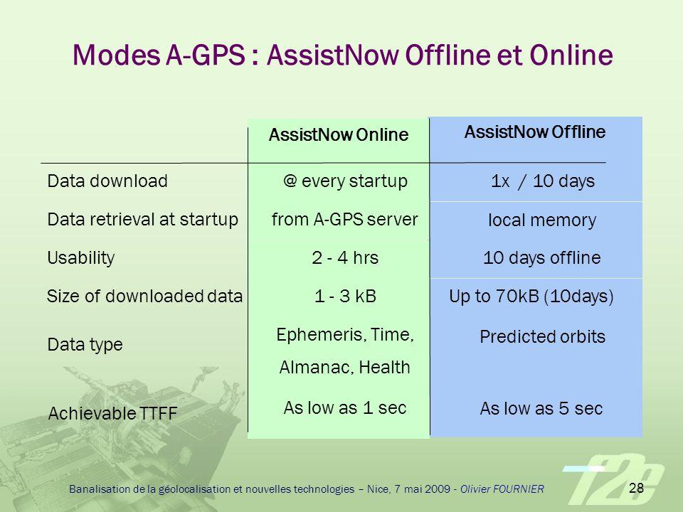 Modes A-GPS : AssistNow Offline et Online