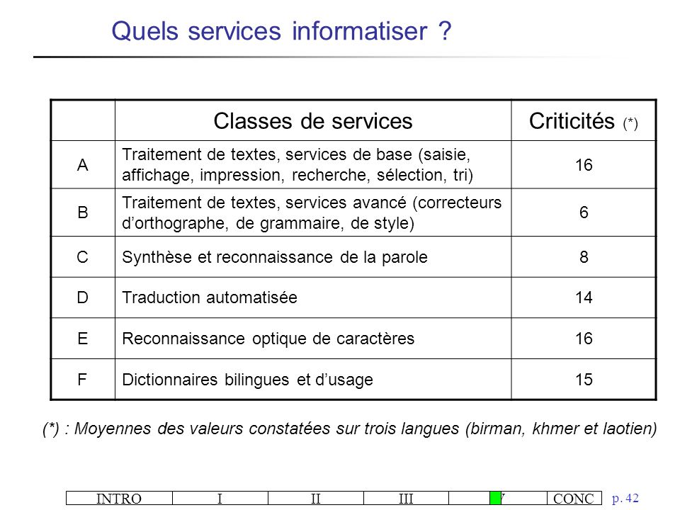 Quels services informatiser