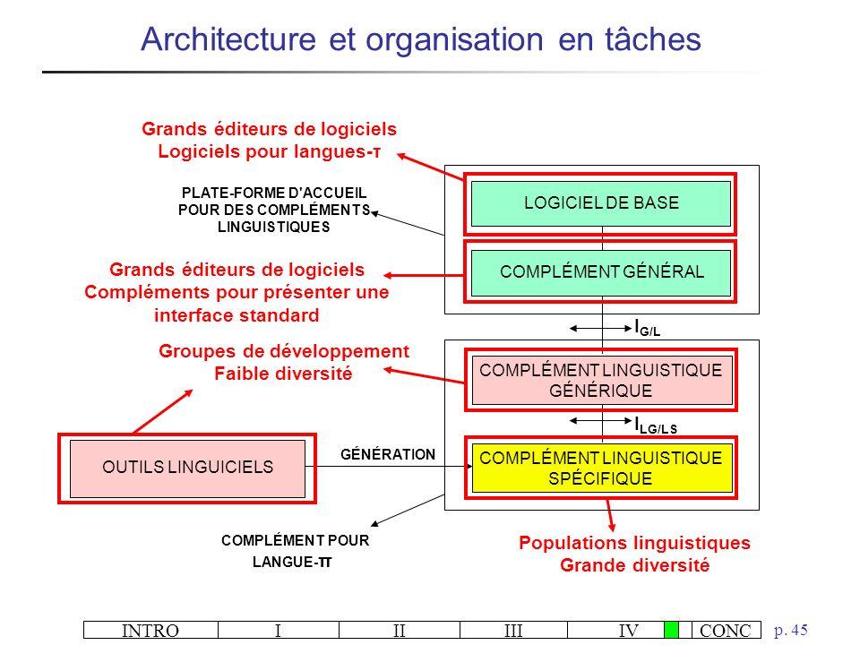 Architecture et organisation en tâches