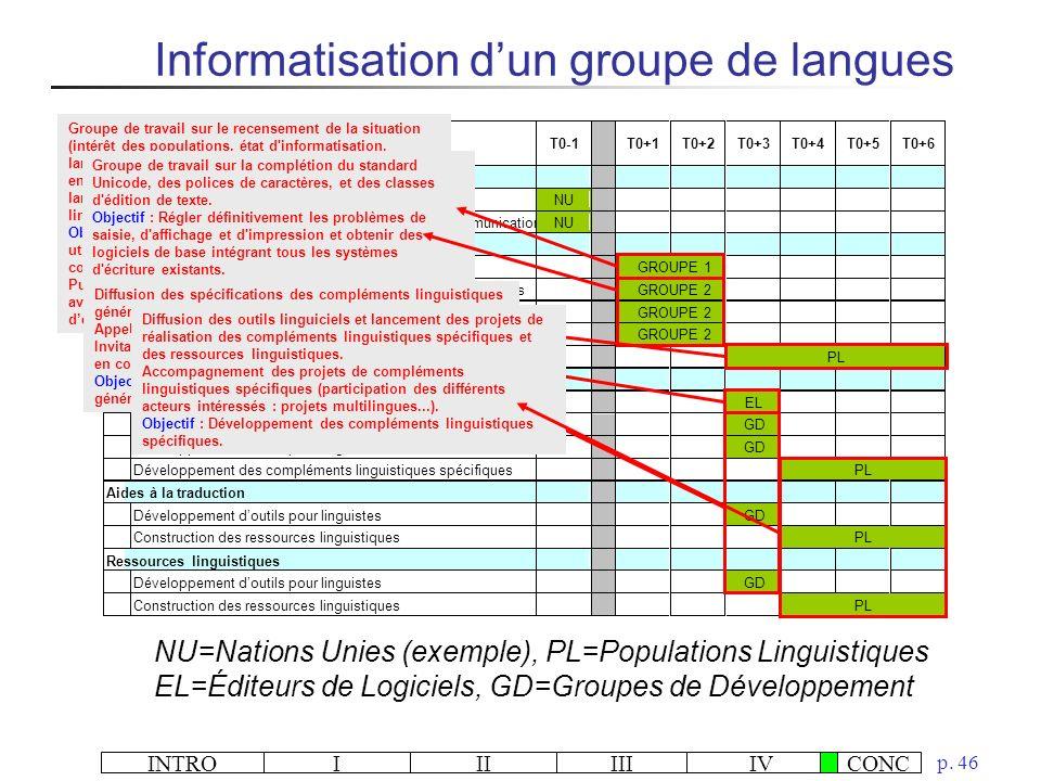 Informatisation d'un groupe de langues