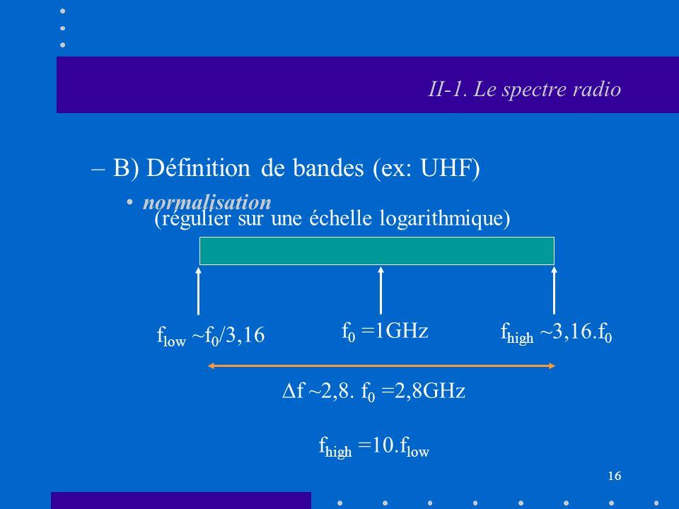 III-Le spectre électromagnétique
