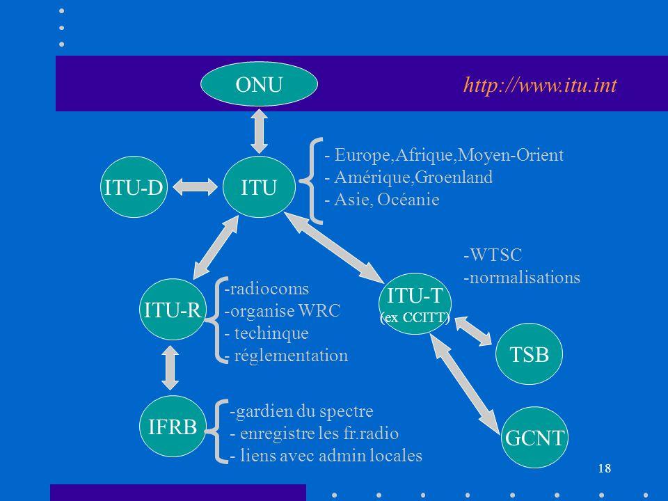 mars 17 Systèmes de Télécommunications, P.G. Fontolliet.
