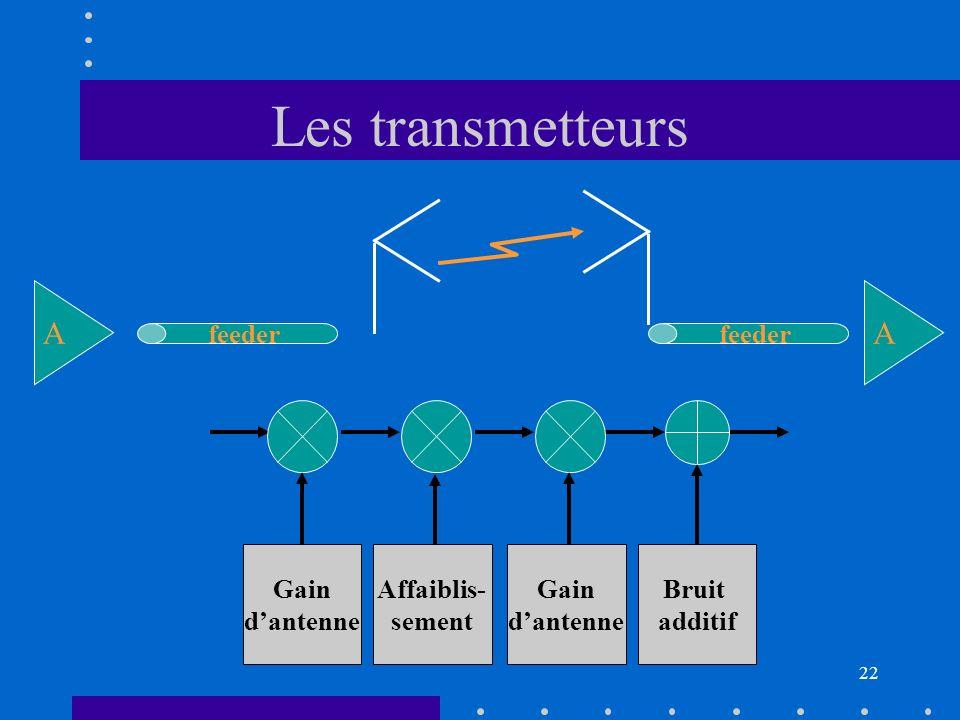 La liaison radio Gain d'antenne Affaiblis- sement Evanouis- sements