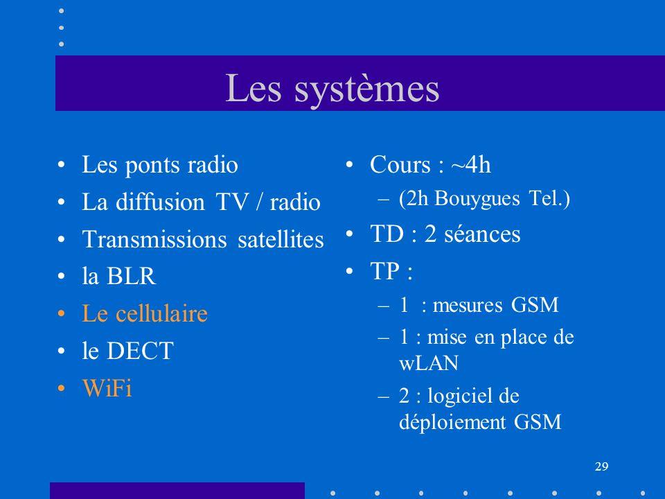 Etude des systèmes Milieu de propag Mod Dem Tx Rx mars 17