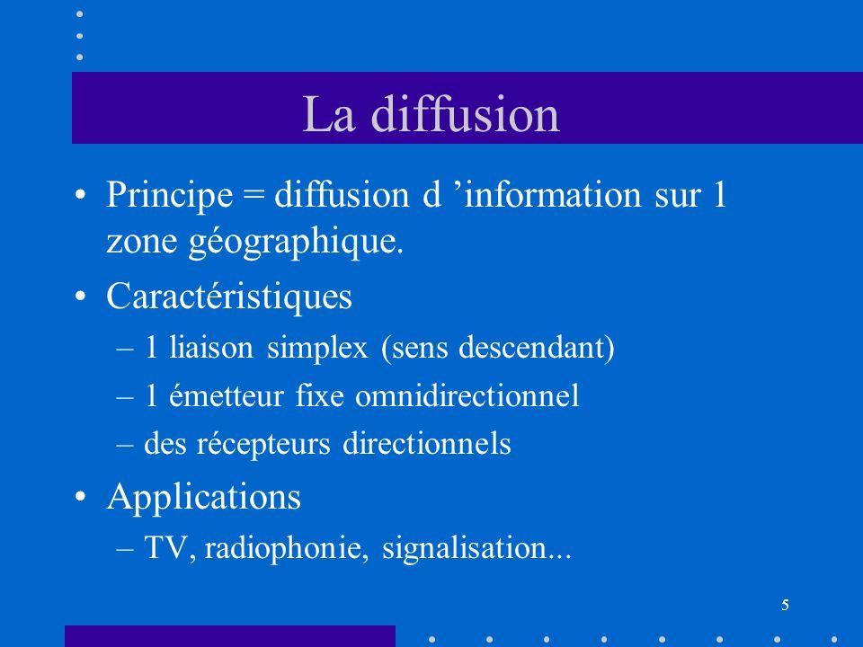 I-Les applications La diffusion La liaison point à point L'accès fixe